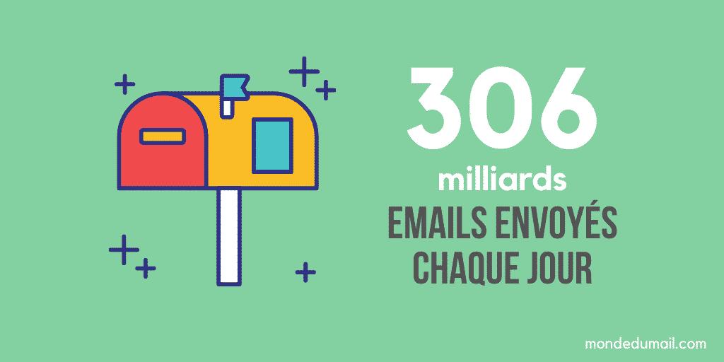 Nombre de mails envoyé par jour