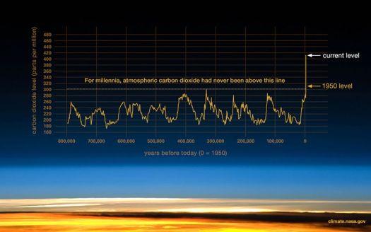 Skyrocketing atmospheric CO2 levels in the last century.