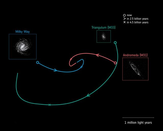 Galactic trajectories.
