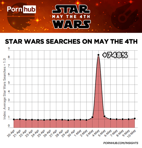 Searches for Star Wars on Pornhub on May 4, 2018 surged above the days surrounding it.
