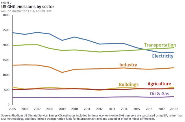 Emisiones de carbono de EE. UU. En 2018.