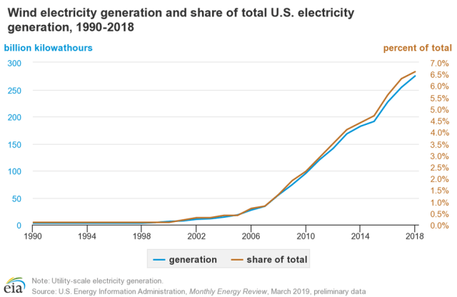 Electrical generation from wind in the U.S.