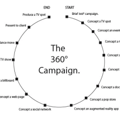 360 Degree Circle Diagram 2006 Chevy Silverado 1500 Stereo Wiring Does Your Campaign Need To Be A Perfect Image