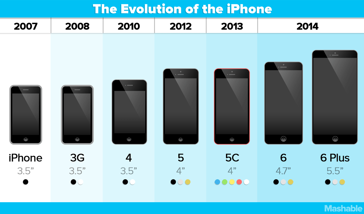 Iphone size comparison chart also just how different are the and plus rh mashable