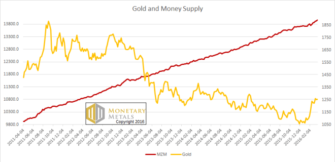 letter apr 3 mzmgold, gold and money supply