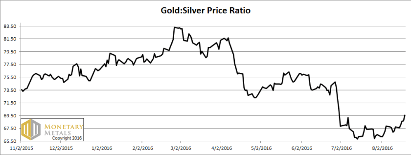 letter aug 21, gold-silver ratio
