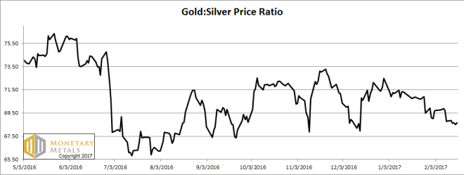 gold-silver ratio