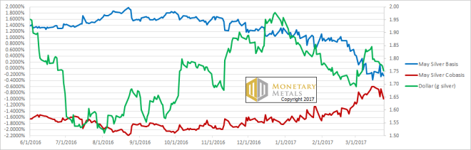 silver and the us dollar