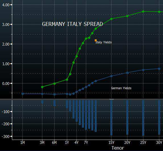 graph-germany-italy-spread