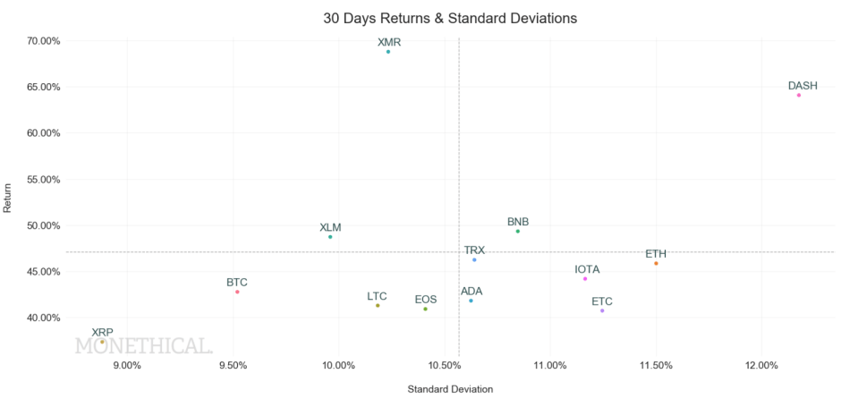 30 days crypto scatter