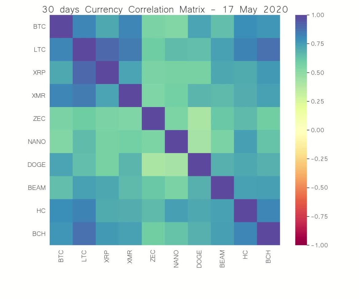 Currency projects correlation matrix, last 30 days