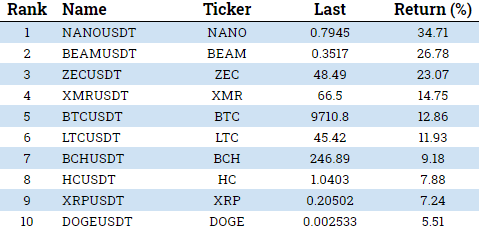 crypto currency performance may 18