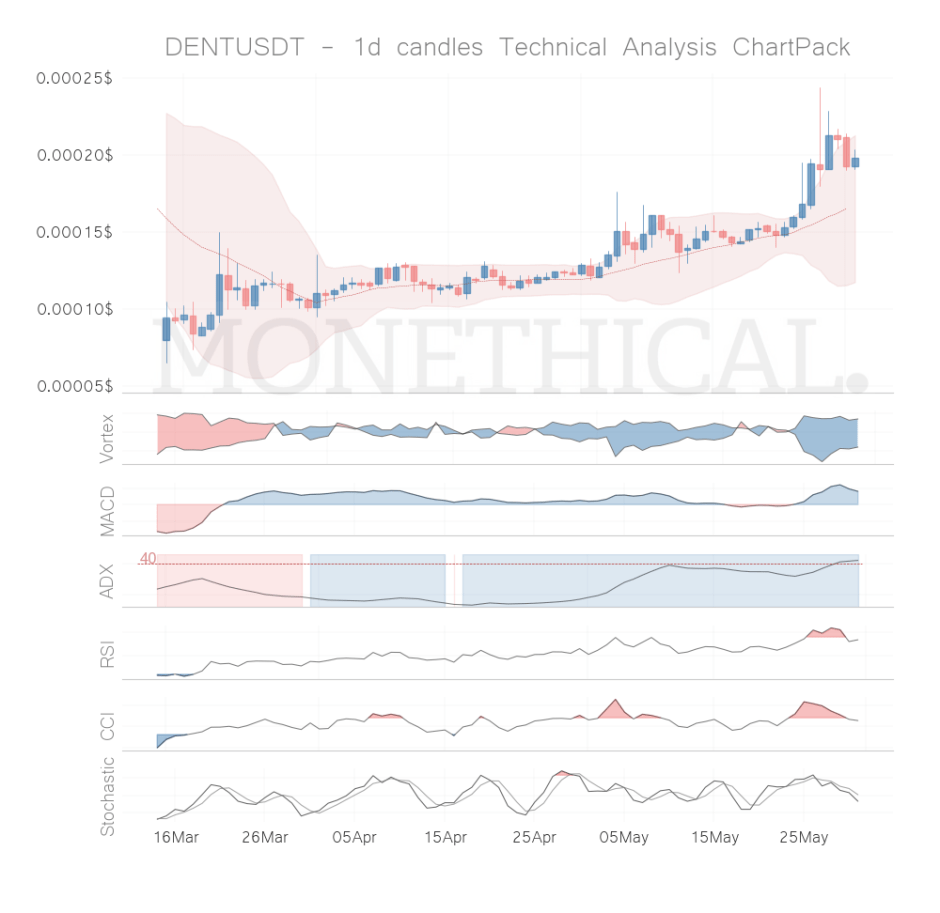 dent coin technical analysis 1h may 30