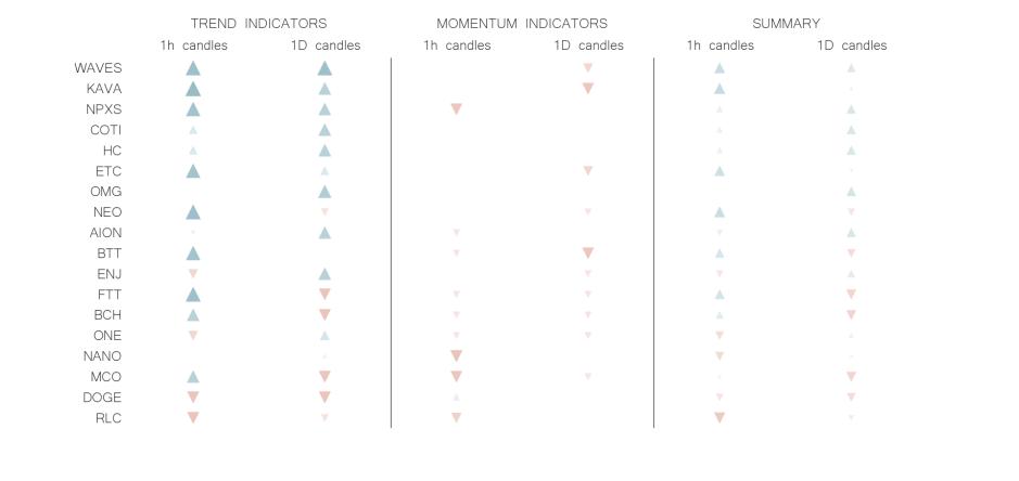 technical analysis crypto trend momentum indicators may 28