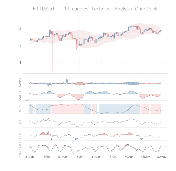 ftt coin technical analysis 1h may 28