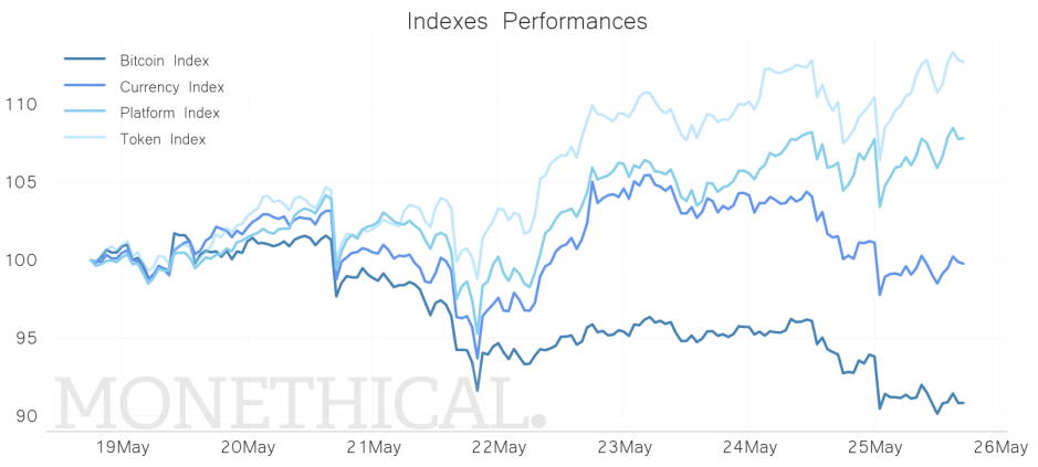 sector performance crypto may 25 index