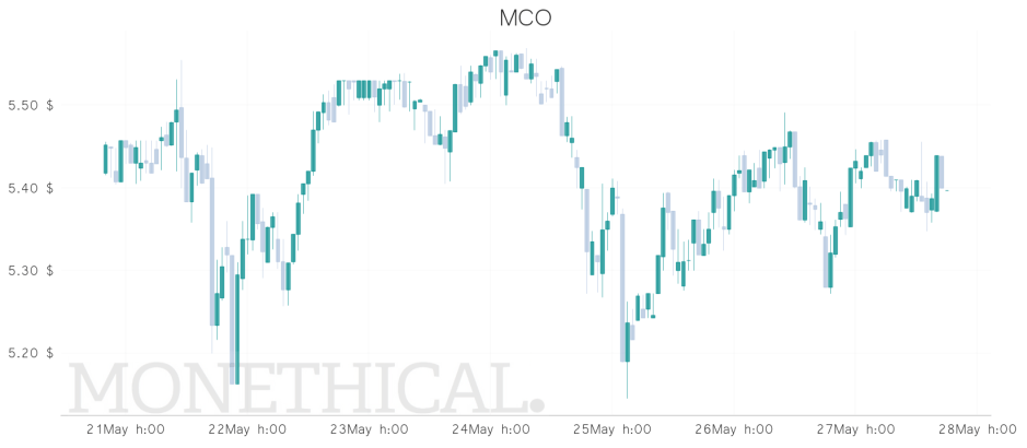 mco price may 27