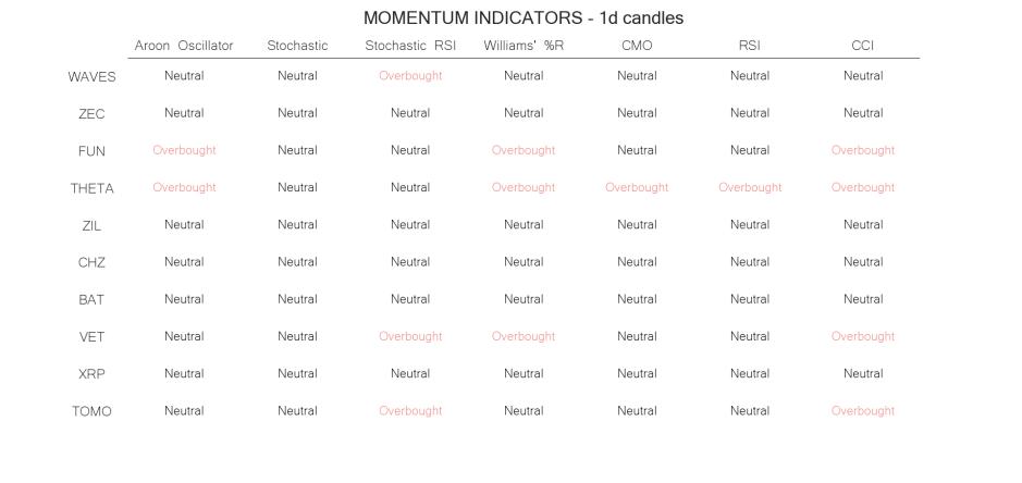 technical analysis crypto momentum  indicators may 23 1day