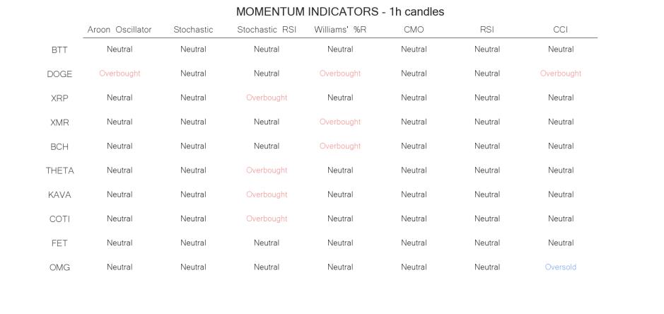 technical analysis crypto momentum indicators may 30 hourly