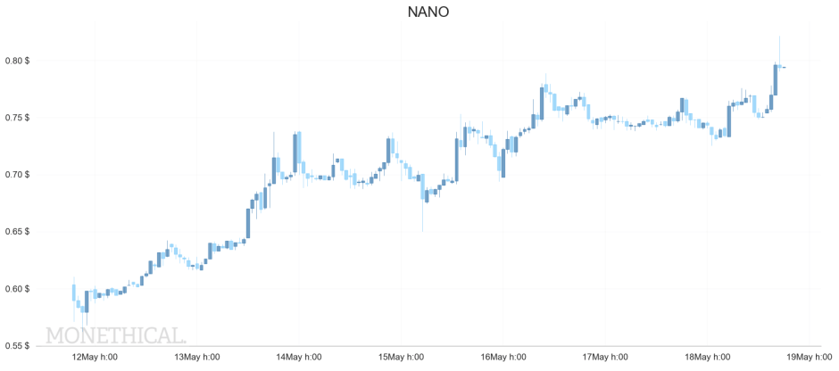 NANO price week may 18