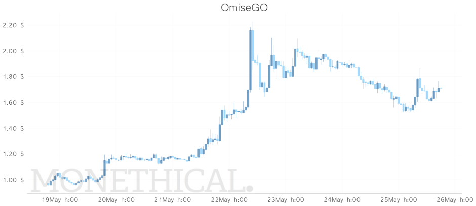 Omisegoo price weekly may 25