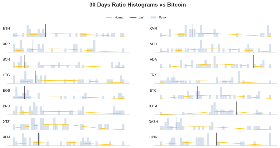 30 days ratio histogram vs bitcoin