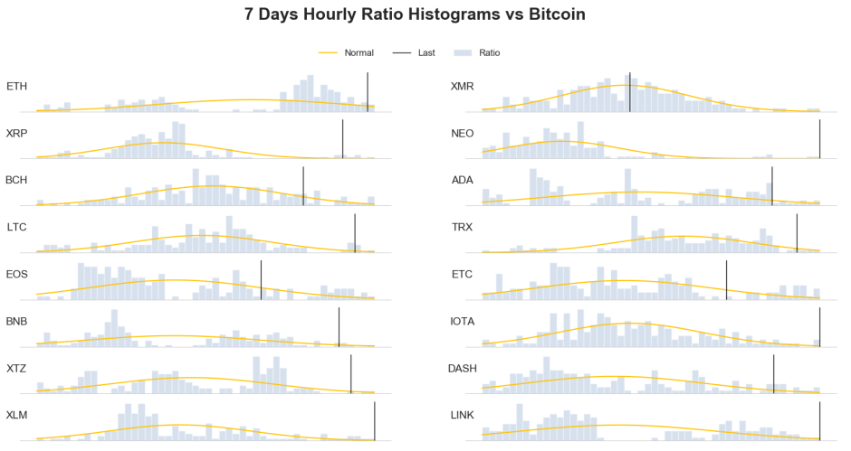 weekly price frequency distribution crypto bitcoin 22 may