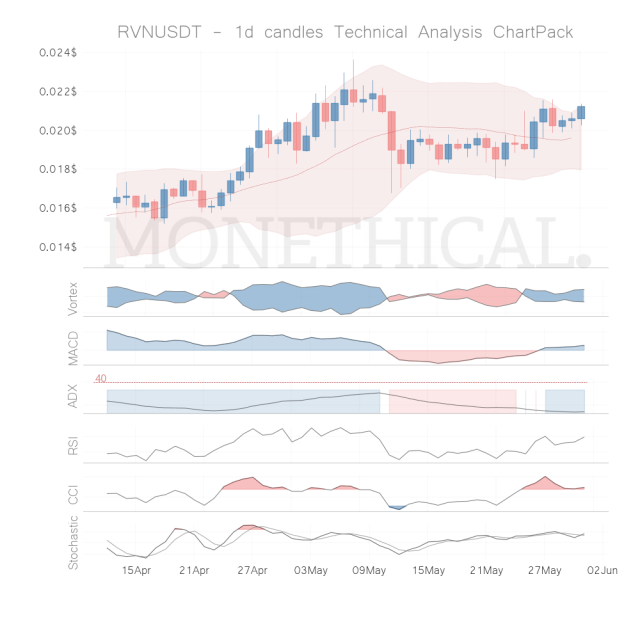 rvn coin technical analysis 1h may 30