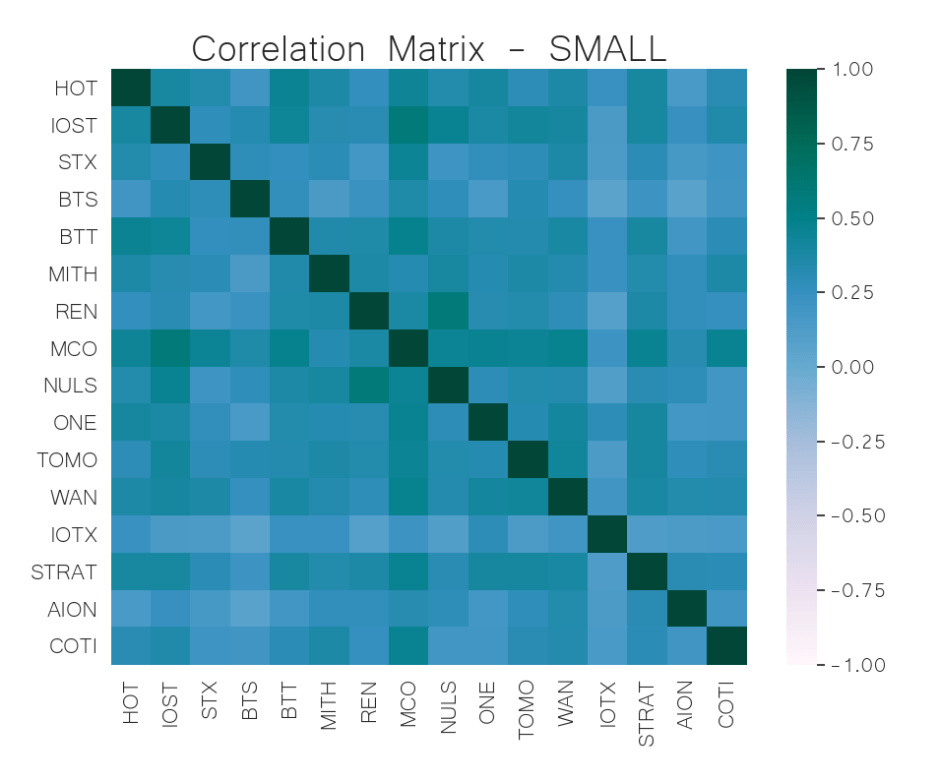 small cap crypto correlation matrix may 27