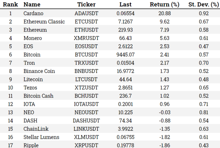 Table of Crypto performance May 29