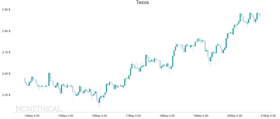 tezos graph price may 20