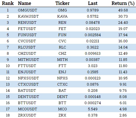 crypto token performance week may 18