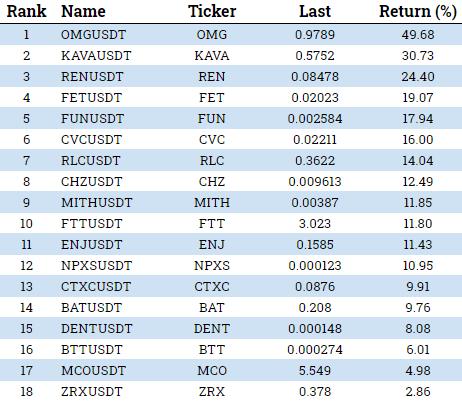 crypto token performance week may 18