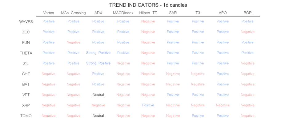 technical analysis crypto trend  indicators may 23 1day