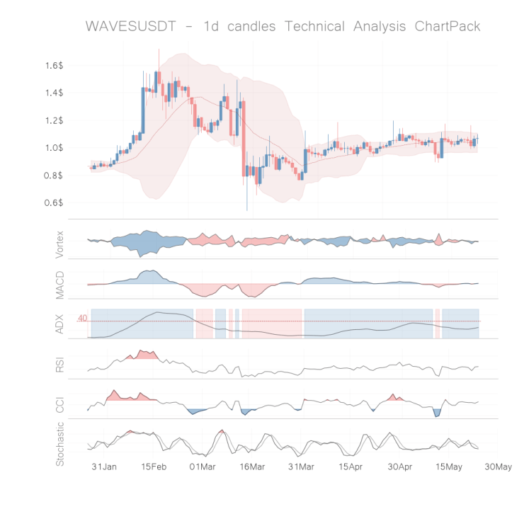 waves coin technical analysis 1d may 23