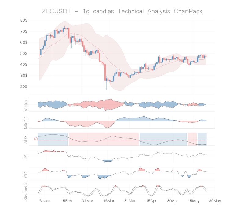 zcash coin technical analysis 1d may 23