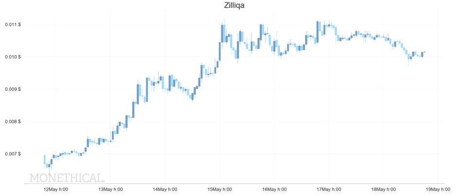 zil price weekly may 18