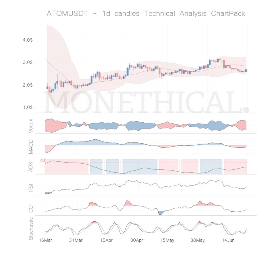 atom coin technical analysis jun 22