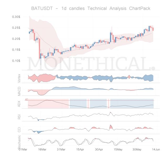 bat coin technical analysis jun 11