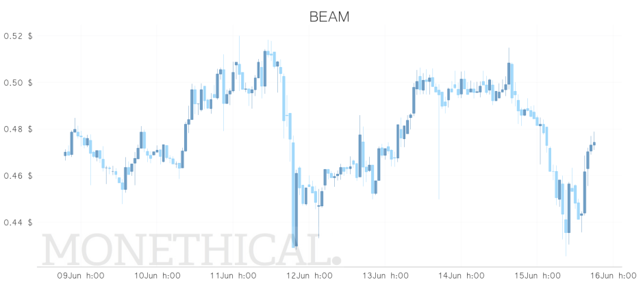BEAM price jun 15 weekly
