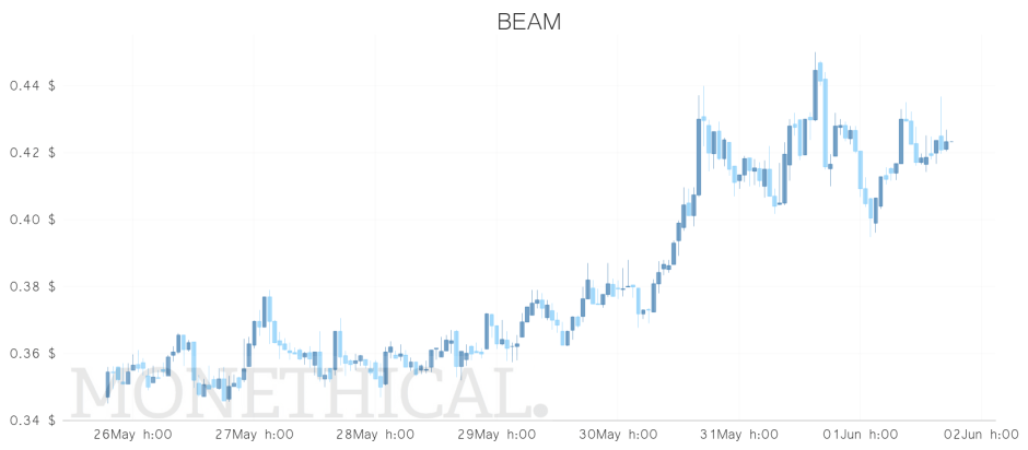 beam price june 1 weekly