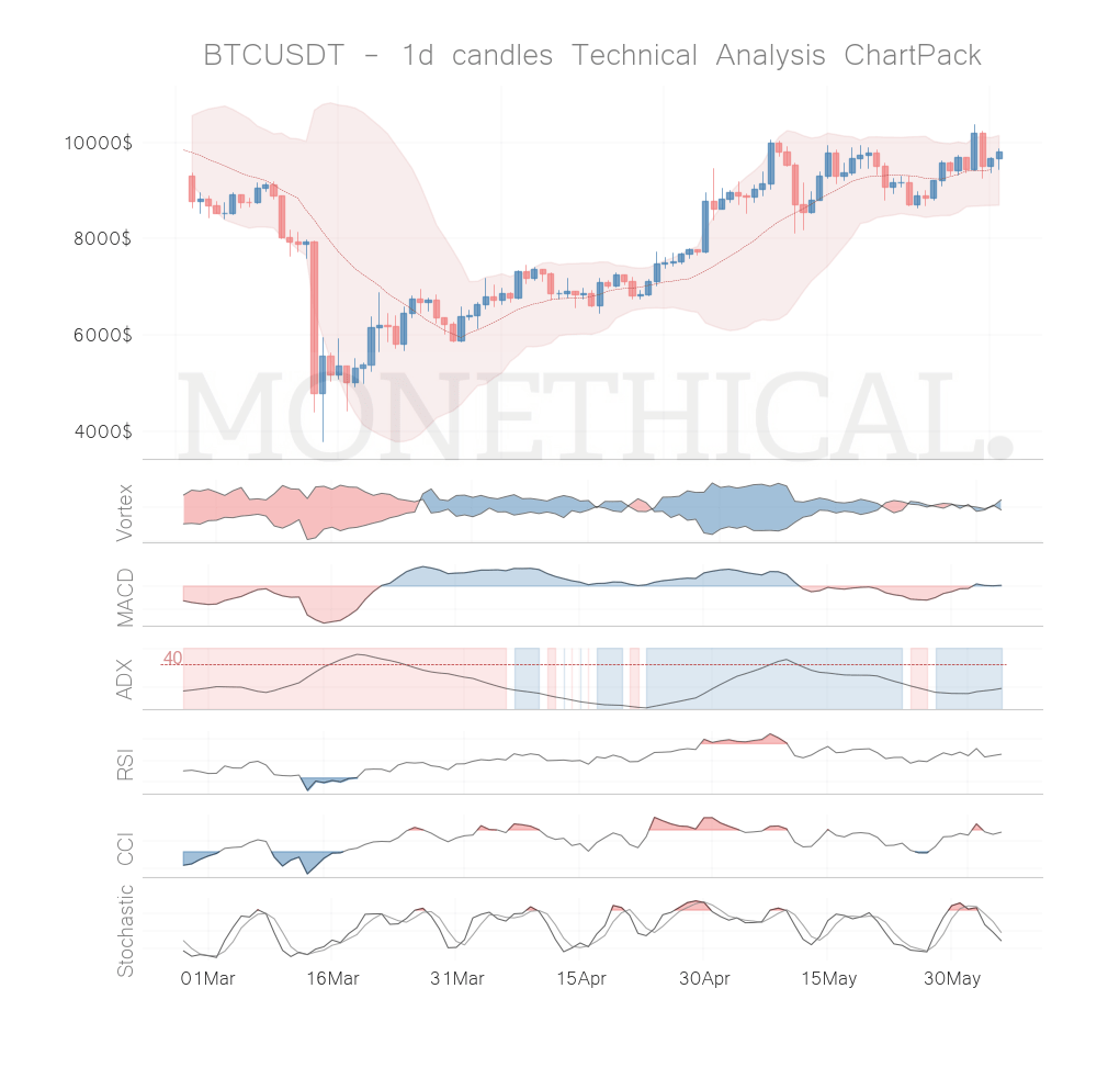 Crypto Technical Analysis Report June 4th: BTC, ETH, and XMR are well positioned
