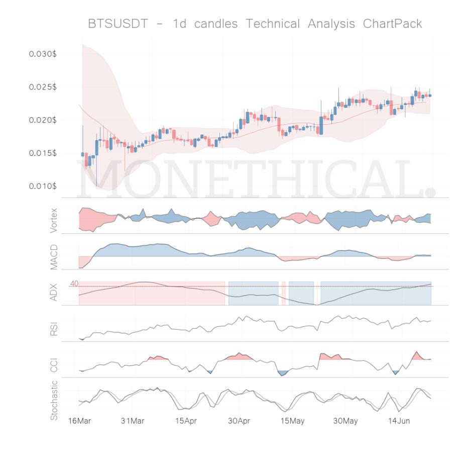 bts coin technical analysis jun 22