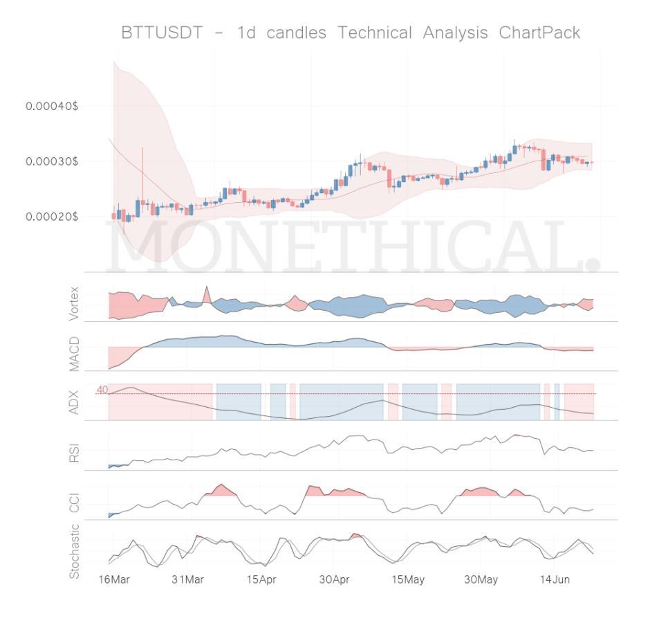 btt coin technical analysis jun 21