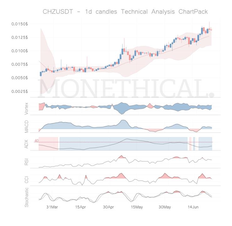 chz coin technical analysis jun 23