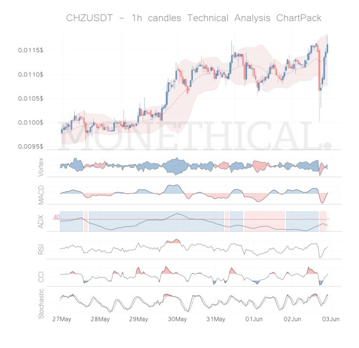 chz coin technical analysis 1h