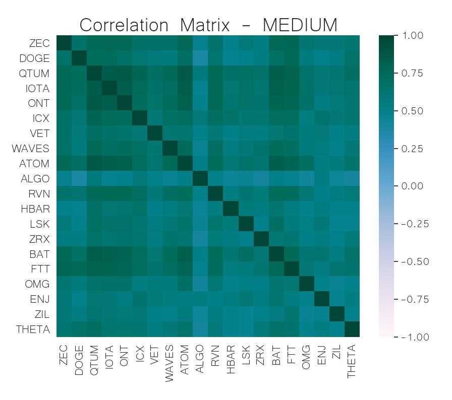 correlation matrix mid-cap crypto jun 17