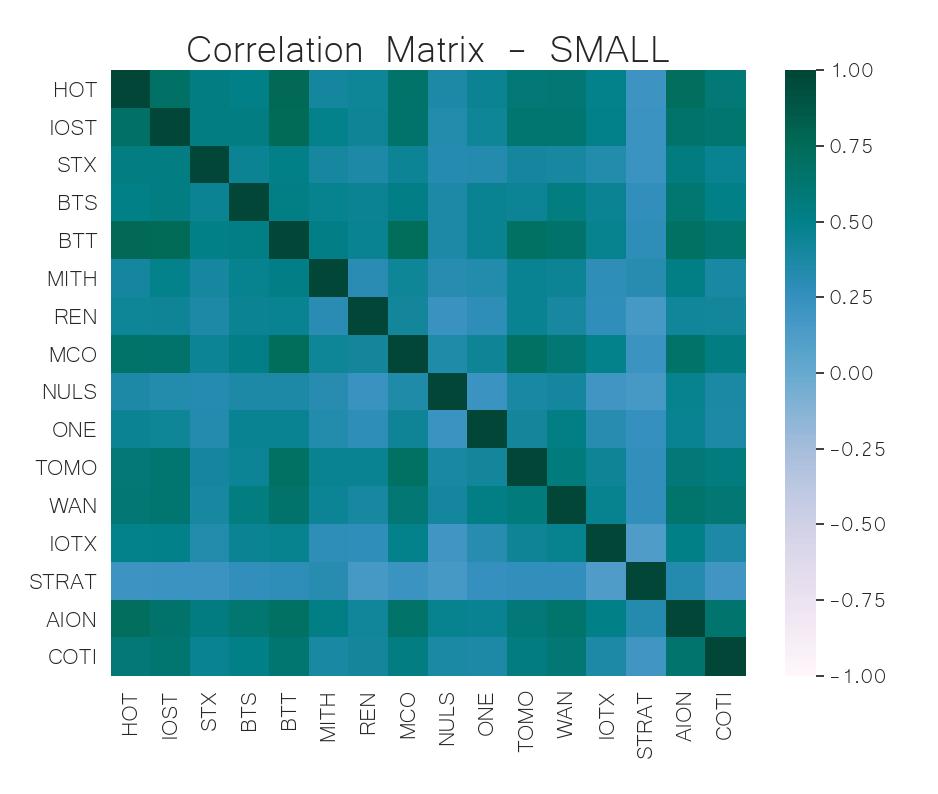 small cap crypto correlation matrix  jun 17