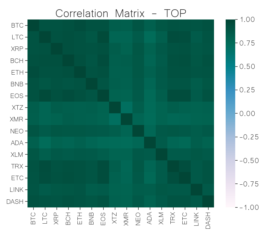 correlation matrix top cryptocurrency jun 17