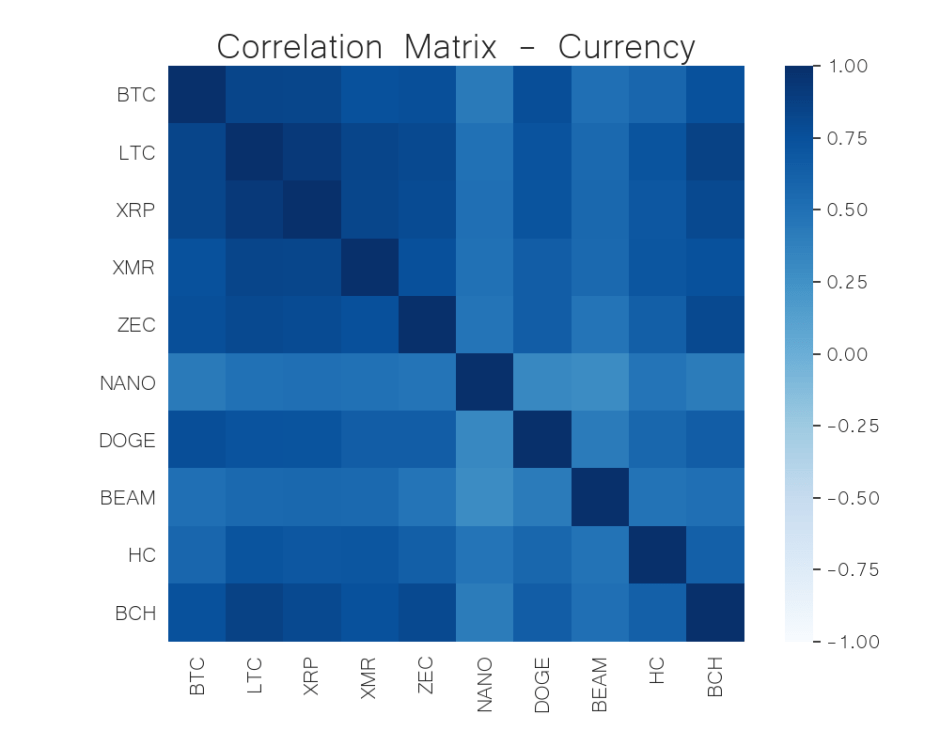 currency correlation matrix jun 8